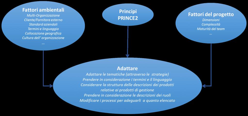 Figura 1 - Elementi che influiscono sull'adattamento del metodo Prince2